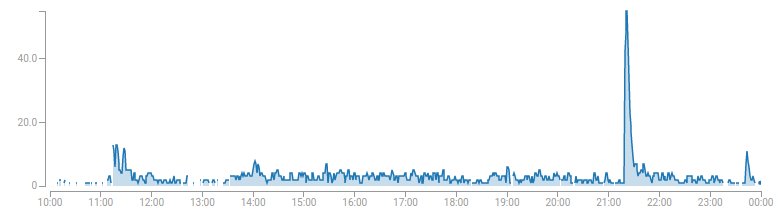 A graph of concurrent callers, showing a large spike just after 21:30 UTC.